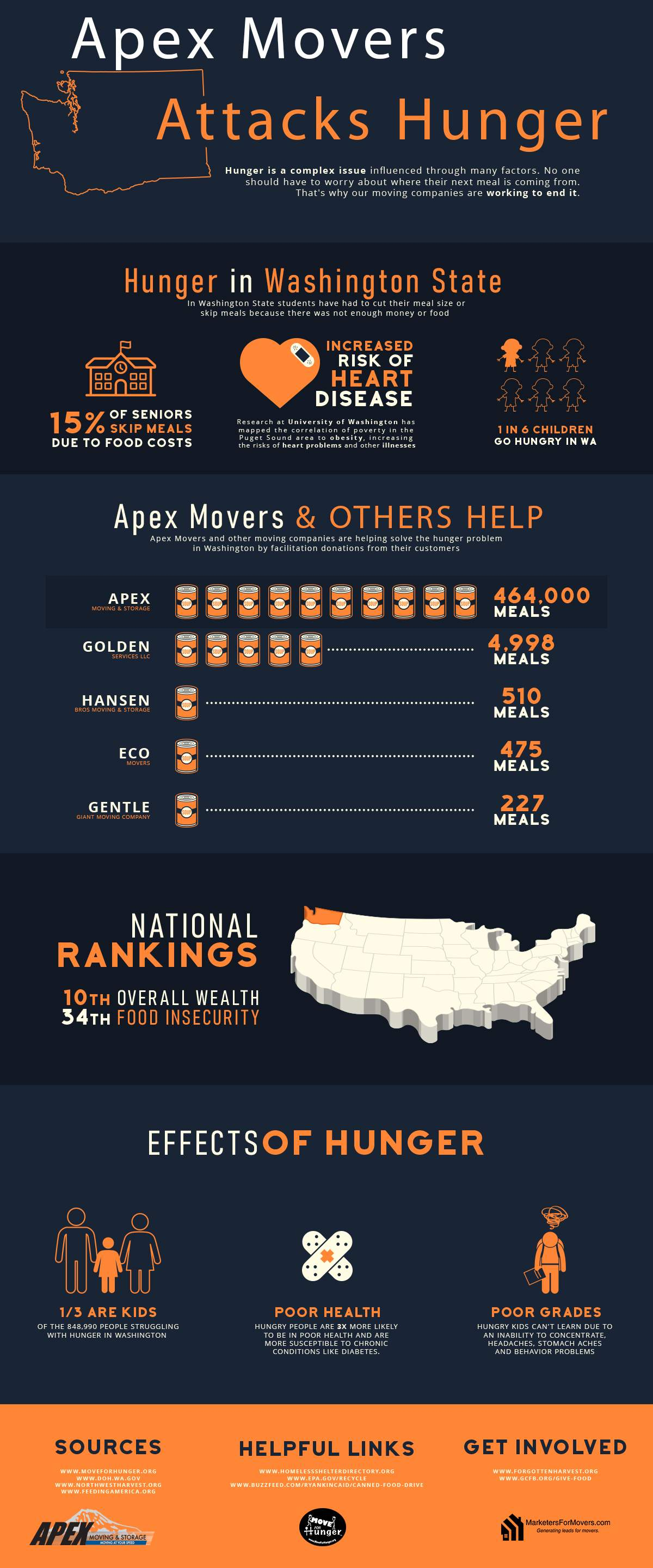 Charitable Seattle-Tacoma Moving company working to end Hunger in Washington State infographic.
